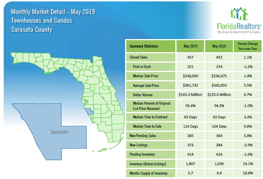 Recent Sarasota Stats!